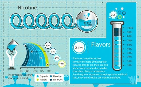 Interesting facts about E-liquids -infographic to show eliquid content